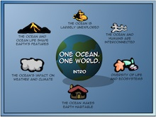 Flash animation for the Ocean Literacy Principles from COSEE NOW (http://coseenow.net/2008/11/ocean-literacy-interactive-animation/).